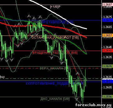 Продам торговые сигналы форекс